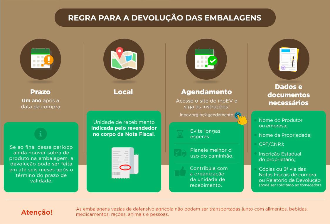 Logística reversa - Regra para a devolução das embalagens de defensivos agrícolas.