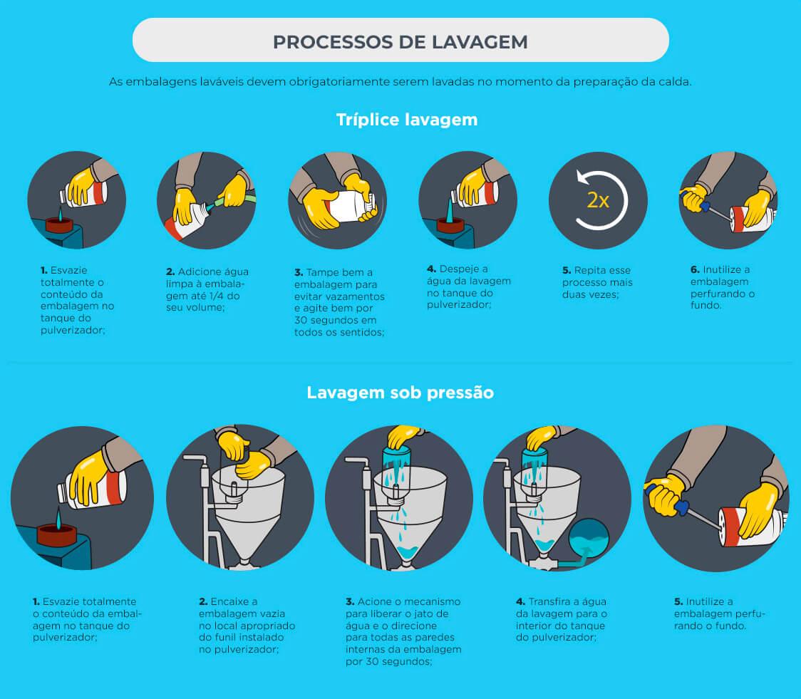 Logística reversa - Processo de lavagem das embalagens de defensivos agrícolas.