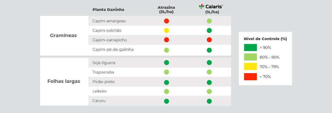 Calaris promove controle superior em relação a atrazina