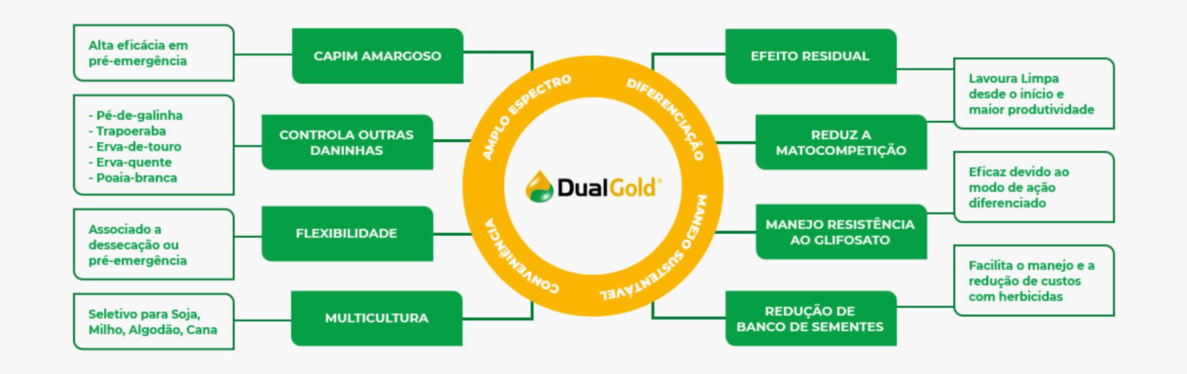 Benefícios do herbicida Dual Gold