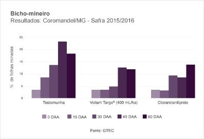 Bicho-mineiro Resultados Coromandel/MG