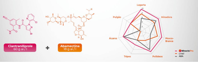 Minecto Pro é eficaz no controle de diversas pragas