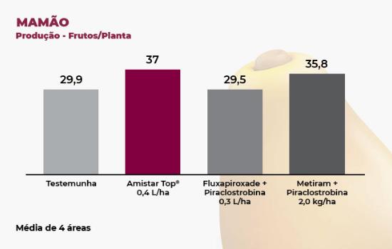 Resultados de Amistar Top - Beterraba