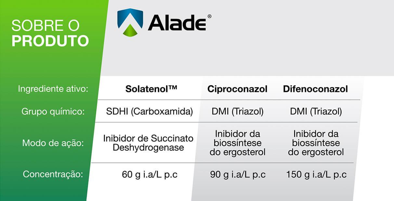 Sobre o produto Alade.