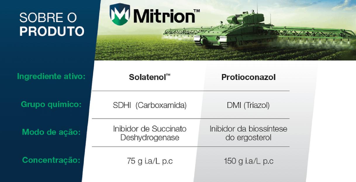 Mitrion é composto por Solatenol (Carboxamida) e Protioconazol (Triazol)